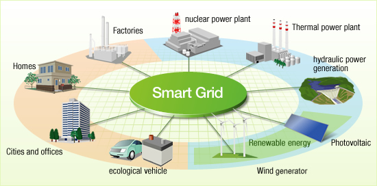 Know More About  Smart Grid And Electrical Grid Technologies