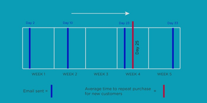 Best Known Tactics For Customer Retention