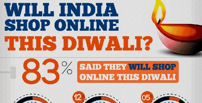 Evolution In Shopping For Diwali: Consumer Behavior