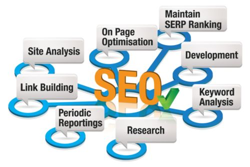 Why Do You Need To Indulge In SEO Service