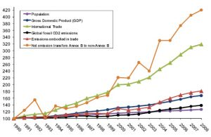 Globalization Impact On The Development Countries