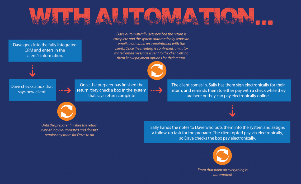 Automation For Any Business