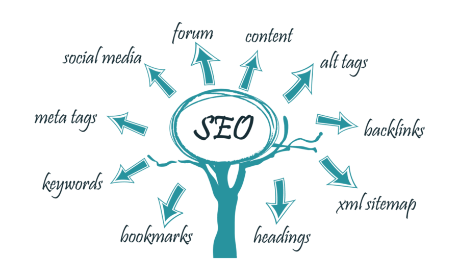 The Services Of Best SEO Company Adelaide