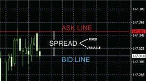 Understanding Forex Variable and Fixed Spread